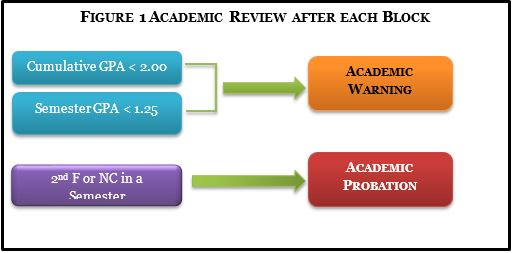Academic Information - Cornell College - Acalog ACMS™